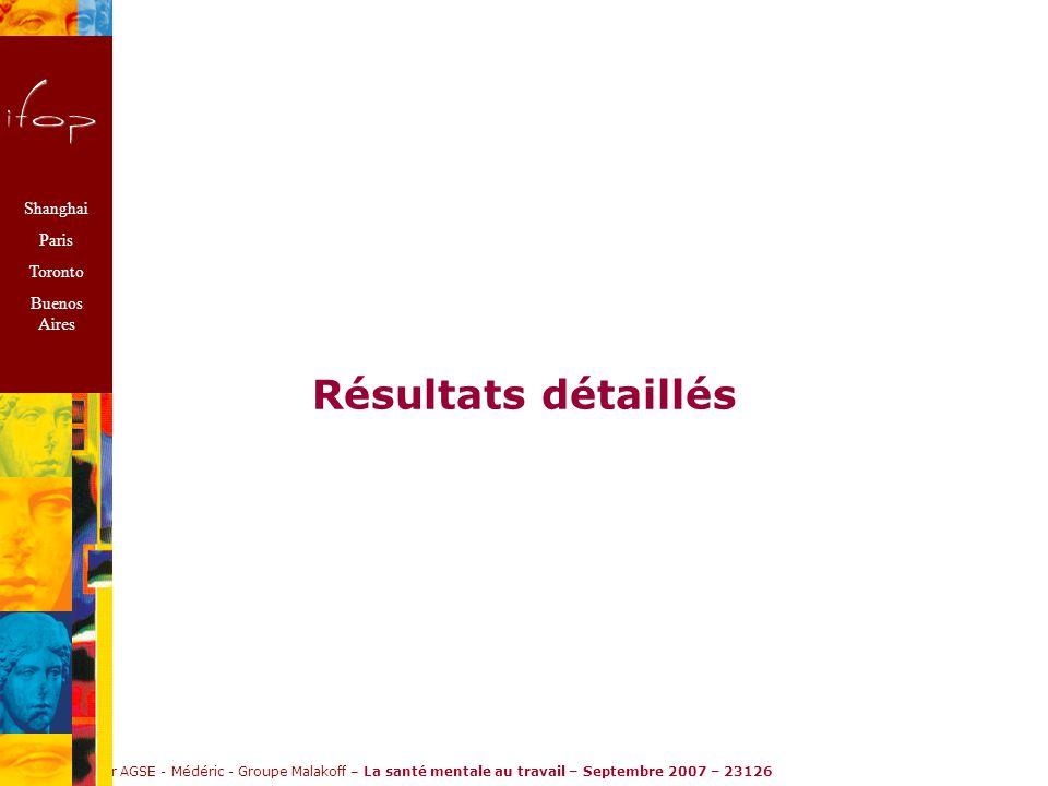 Ifop pour AGSE - Médéric - Groupe Malakoff – La santé mentale au travail – Septembre 2007 – 23126 Résultats détaillés Shanghai Paris Toronto Buenos Aires