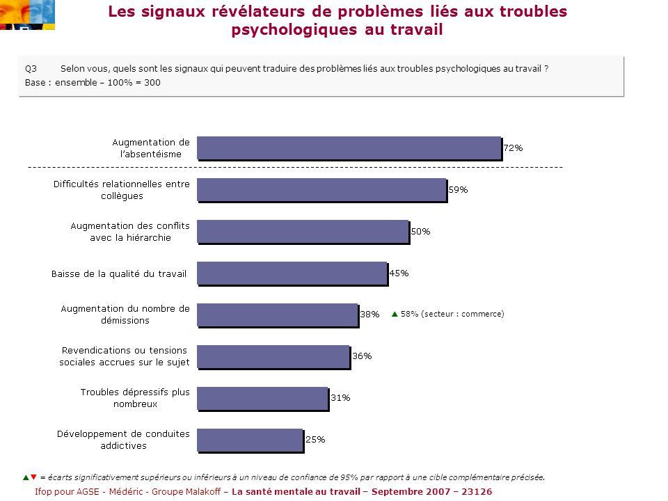 Ifop pour AGSE - Médéric - Groupe Malakoff – La santé mentale au travail – Septembre 2007 – 23126 Les signaux révélateurs de problèmes liés aux troubles psychologiques au travail Q3Selon vous, quels sont les signaux qui peuvent traduire des problèmes liés aux troubles psychologiques au travail .