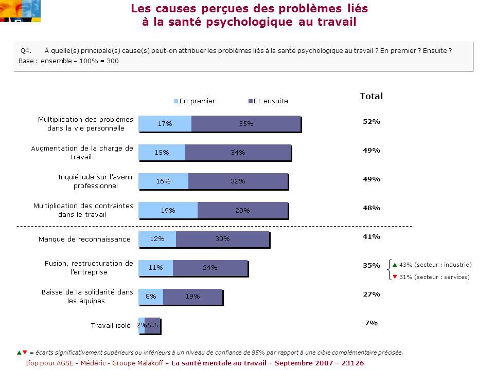 Ifop pour AGSE - Médéric - Groupe Malakoff – La santé mentale au travail – Septembre 2007 – 23126 Les causes perçues des problèmes liés à la santé psychologique au travail Q4.À quelle(s) principale(s) cause(s) peut-on attribuer les problèmes liés à la santé psychologique au travail .
