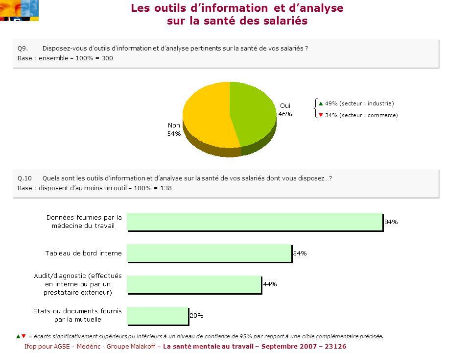 Ifop pour AGSE - Médéric - Groupe Malakoff – La santé mentale au travail – Septembre 2007 – 23126 Les outils d'information et d'analyse sur la santé des salariés Q9.Disposez-vous d'outils d'information et d'analyse pertinents sur la santé de vos salariés .