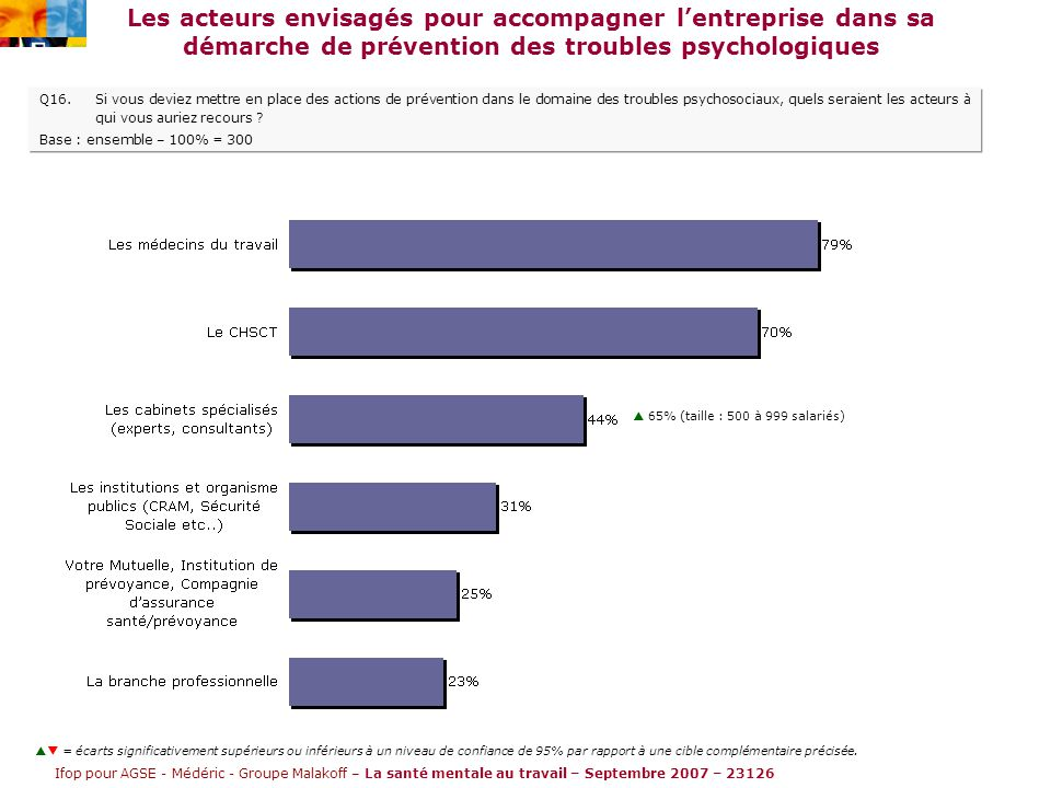 Ifop pour AGSE - Médéric - Groupe Malakoff – La santé mentale au travail – Septembre 2007 – 23126 Les acteurs envisagés pour accompagner l'entreprise dans sa démarche de prévention des troubles psychologiques Q16.Si vous deviez mettre en place des actions de prévention dans le domaine des troubles psychosociaux, quels seraient les acteurs à qui vous auriez recours .