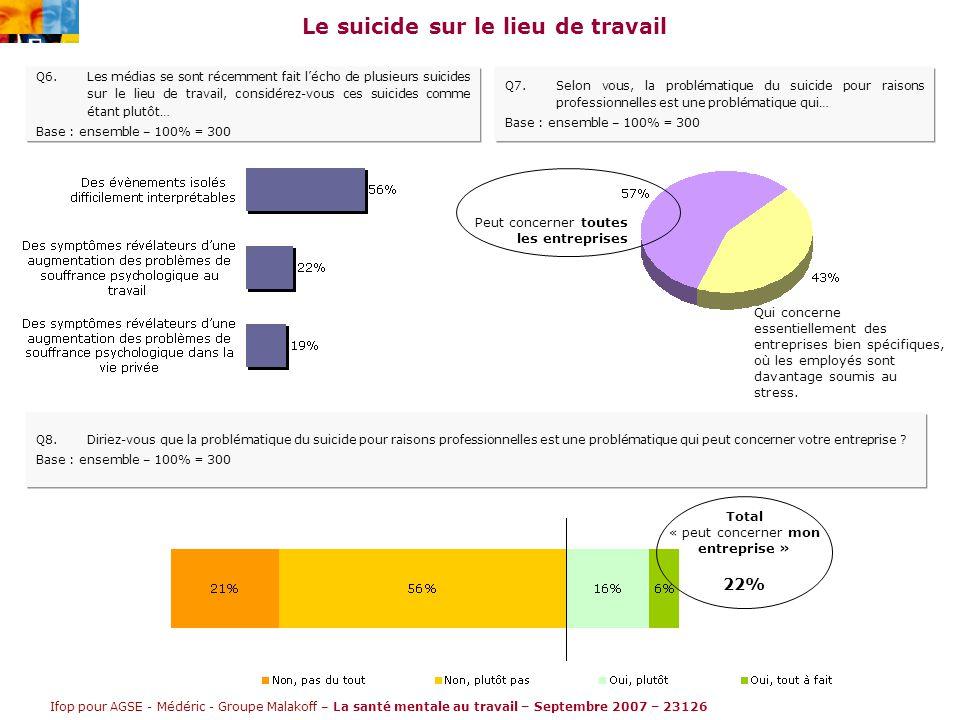 Ifop pour AGSE - Médéric - Groupe Malakoff – La santé mentale au travail – Septembre 2007 – 23126 Le suicide sur le lieu de travail Q6.Les médias se sont récemment fait l'écho de plusieurs suicides sur le lieu de travail, considérez-vous ces suicides comme étant plutôt… Base : ensemble – 100% = 300 Q7.Selon vous, la problématique du suicide pour raisons professionnelles est une problématique qui… Base : ensemble – 100% = 300 Peut concerner toutes les entreprises Qui concerne essentiellement des entreprises bien spécifiques, où les employés sont davantage soumis au stress.