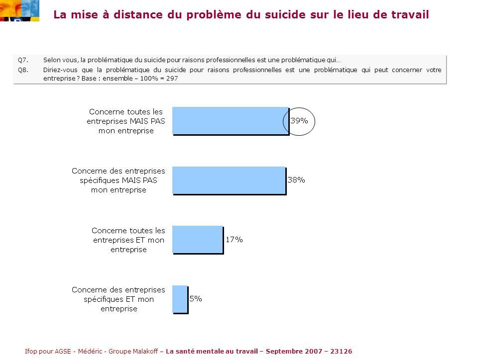 Ifop pour AGSE - Médéric - Groupe Malakoff – La santé mentale au travail – Septembre 2007 – 23126 La mise à distance du problème du suicide sur le lieu de travail Q7.Selon vous, la problématique du suicide pour raisons professionnelles est une problématique qui… Q8.Diriez-vous que la problématique du suicide pour raisons professionnelles est une problématique qui peut concerner votre entreprise .