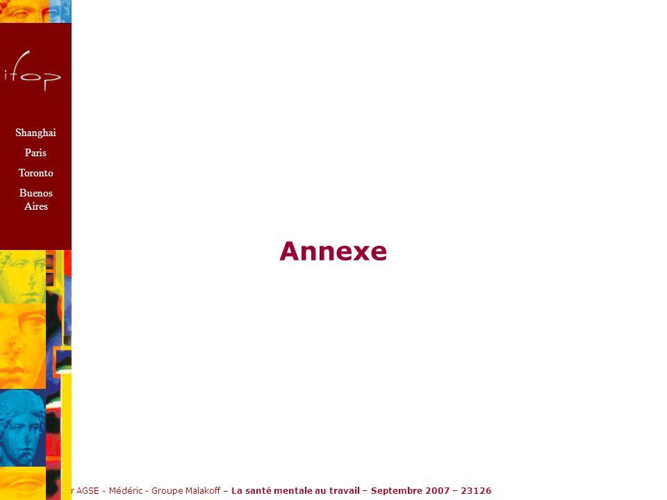 Ifop pour AGSE - Médéric - Groupe Malakoff – La santé mentale au travail – Septembre 2007 – 23126 Annexe Shanghai Paris Toronto Buenos Aires