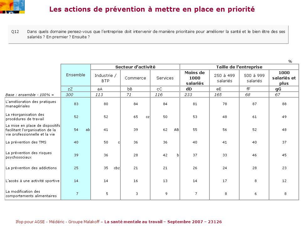 Ifop pour AGSE - Médéric - Groupe Malakoff – La santé mentale au travail – Septembre 2007 – 23126 Les actions de prévention à mettre en place en priorité Q12Dans quels domaine pensez-vous que l'entreprise doit intervenir de manière prioritaire pour améliorer la santé et le bien être des ses salariés .