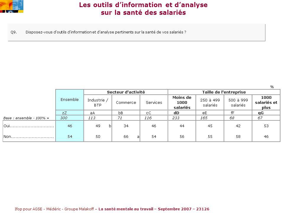 Ifop pour AGSE - Médéric - Groupe Malakoff – La santé mentale au travail – Septembre 2007 – 23126 Les outils d'information et d'analyse sur la santé des salariés Q9.Disposez-vous d'outils d'information et d'analyse pertinents sur la santé de vos salariés