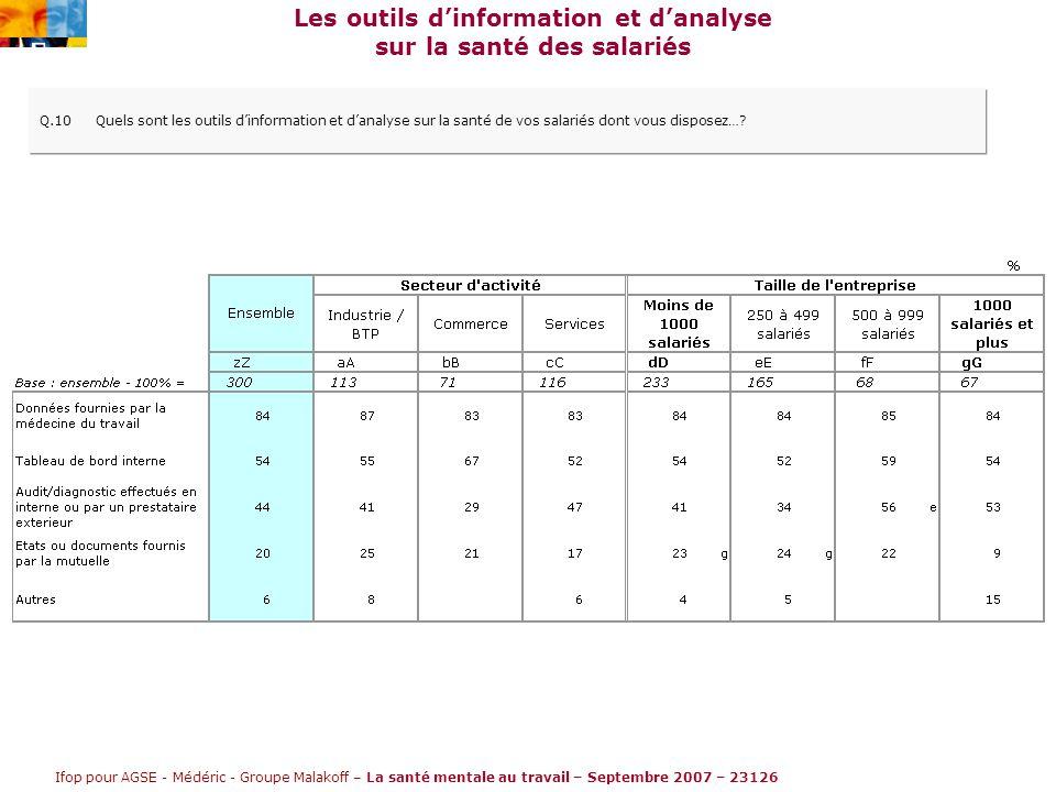 Ifop pour AGSE - Médéric - Groupe Malakoff – La santé mentale au travail – Septembre 2007 – 23126 Les outils d'information et d'analyse sur la santé des salariés Q.10Quels sont les outils d'information et d'analyse sur la santé de vos salariés dont vous disposez…
