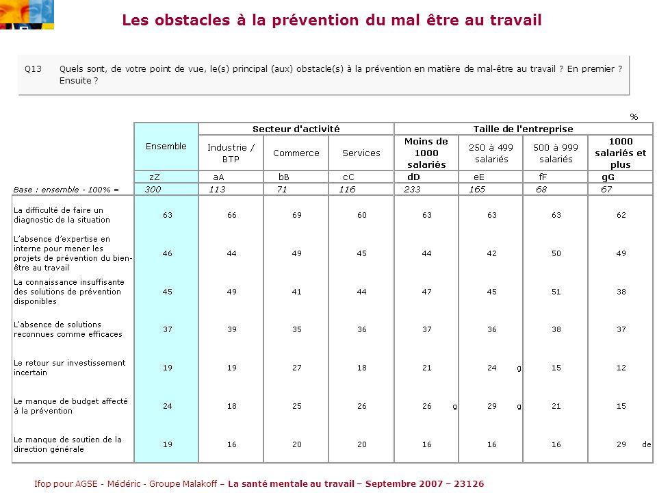 Ifop pour AGSE - Médéric - Groupe Malakoff – La santé mentale au travail – Septembre 2007 – 23126 Les obstacles à la prévention du mal être au travail Q13Quels sont, de votre point de vue, le(s) principal (aux) obstacle(s) à la prévention en matière de mal-être au travail .