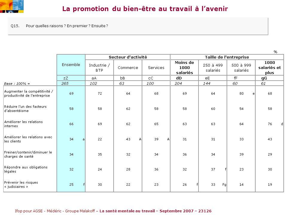 Ifop pour AGSE - Médéric - Groupe Malakoff – La santé mentale au travail – Septembre 2007 – 23126 La promotion du bien-être au travail à l'avenir Q15.Pour quelles raisons .