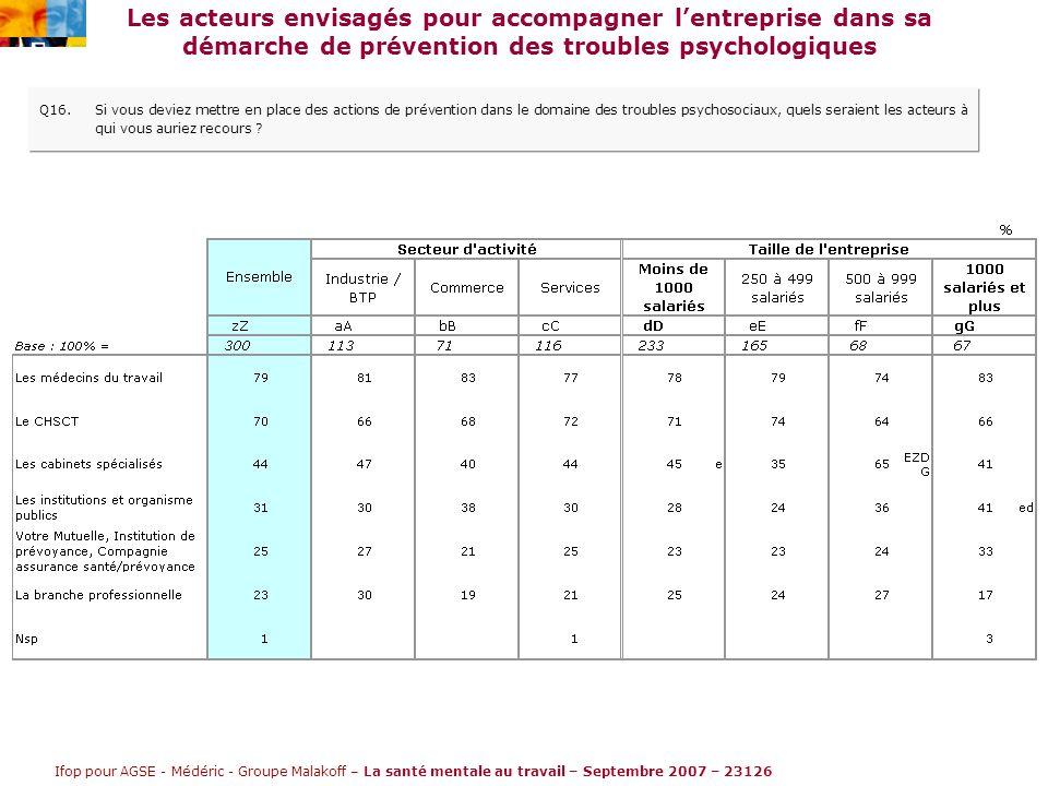 Ifop pour AGSE - Médéric - Groupe Malakoff – La santé mentale au travail – Septembre 2007 – 23126 Les acteurs envisagés pour accompagner l'entreprise dans sa démarche de prévention des troubles psychologiques Q16.Si vous deviez mettre en place des actions de prévention dans le domaine des troubles psychosociaux, quels seraient les acteurs à qui vous auriez recours