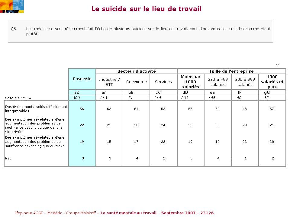 Ifop pour AGSE - Médéric - Groupe Malakoff – La santé mentale au travail – Septembre 2007 – 23126 Le suicide sur le lieu de travail Q6.Les médias se sont récemment fait l'écho de plusieurs suicides sur le lieu de travail, considérez-vous ces suicides comme étant plutôt…