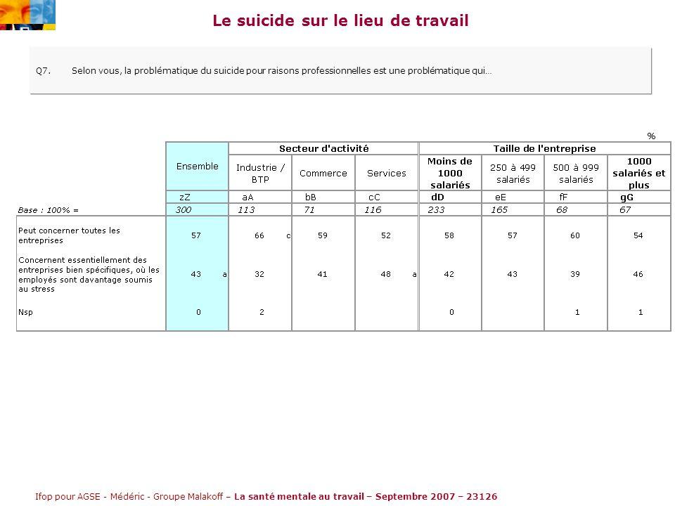 Ifop pour AGSE - Médéric - Groupe Malakoff – La santé mentale au travail – Septembre 2007 – 23126 Le suicide sur le lieu de travail Q7.Selon vous, la problématique du suicide pour raisons professionnelles est une problématique qui…