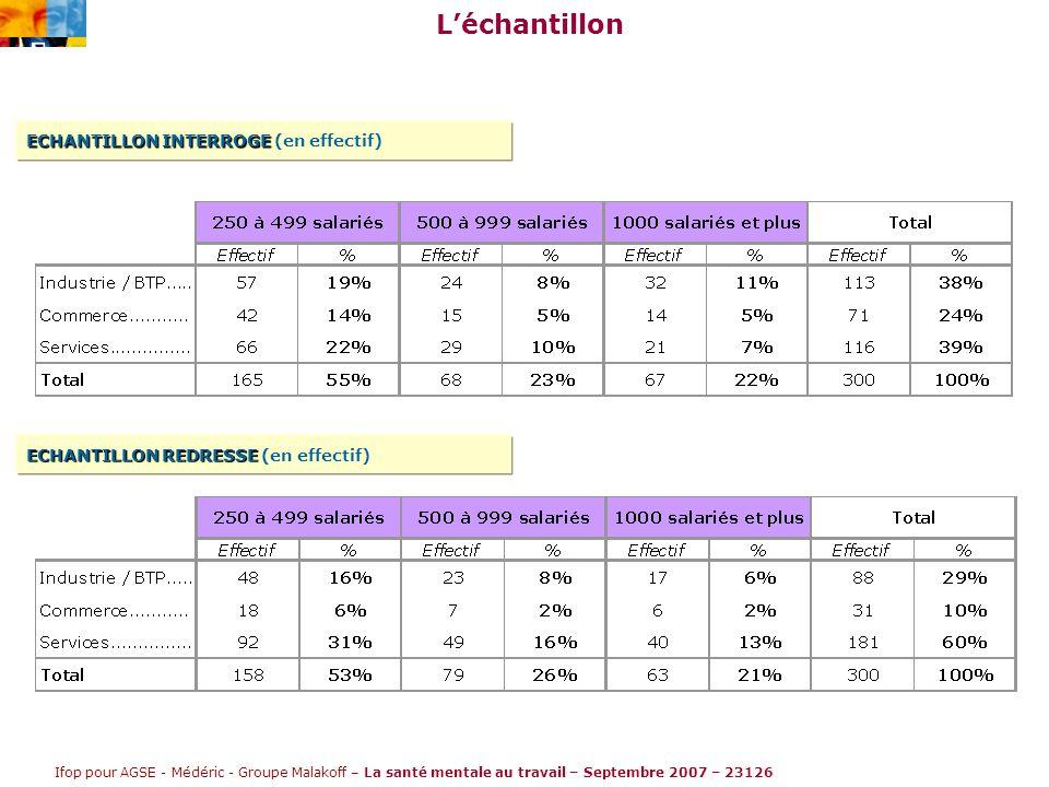 Ifop pour AGSE - Médéric - Groupe Malakoff – La santé mentale au travail – Septembre 2007 – 23126 L'échantillon ECHANTILLON INTERROGE ECHANTILLON INTERROGE (en effectif) ECHANTILLON REDRESSE ECHANTILLON REDRESSE (en effectif)