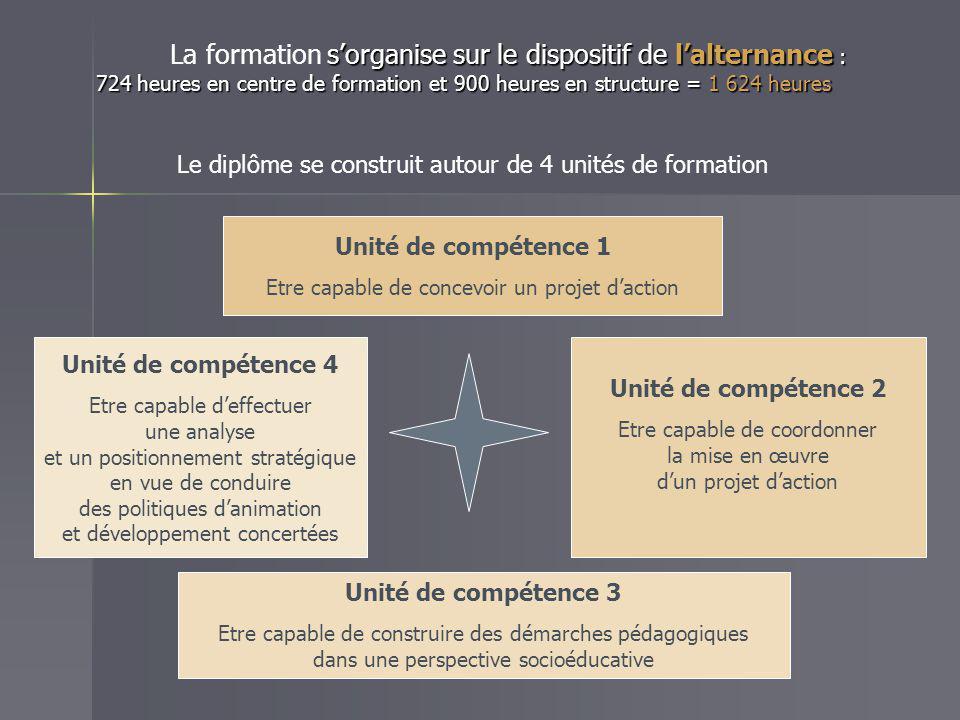 Unité de compétence 1 Etre capable de concevoir un projet d'action Unité de compétence 4 Etre capable d'effectuer une analyse et un positionnement str