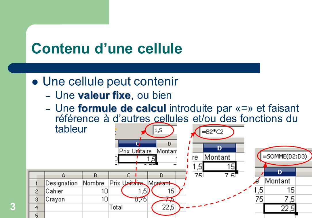 Contenu d'une cellule Une cellule peut contenir valeur fixe – Une valeur fixe, ou bien formule de calcul – Une formule de calcul introduite par «=» et faisant référence à d'autres cellules et/ou des fonctions du tableur 3