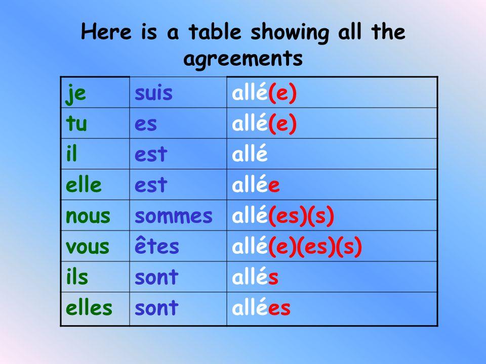 Here is a table showing all the agreements jesuisallé(e) tuesallé(e) ilestallé elleestallée noussommesallé(es)(s) vousêtesallé(e)(es)(s) ilssontallés ellessontallées