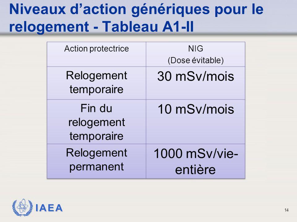 IAEA 14 Niveaux d'action génériques pour le relogement - Tableau A1-II
