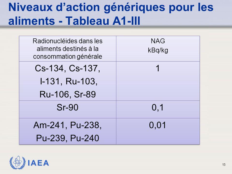 IAEA 15 Niveaux d'action génériques pour les aliments - Tableau A1-III