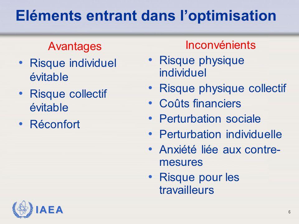 IAEA Eléments entrant dans l'optimisation Avantages Risque individuel évitable Risque collectif évitable Réconfort 6 Inconvénients Risque physique individuel Risque physique collectif Coûts financiers Perturbation sociale Perturbation individuelle Anxiété liée aux contre- mesures Risque pour les travailleurs