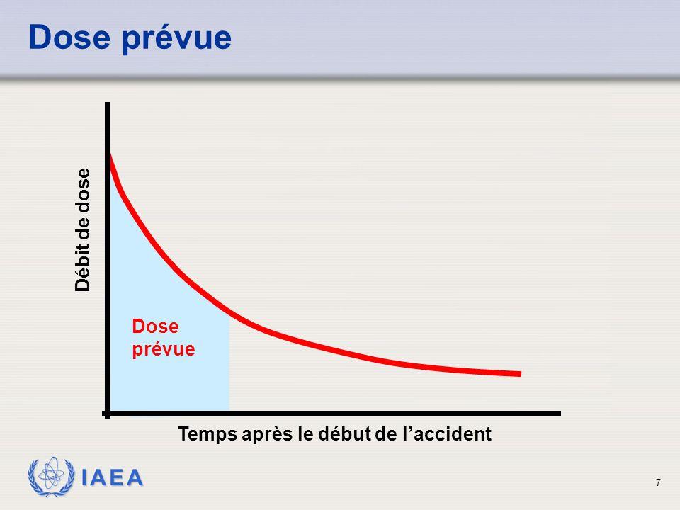 IAEA 7 Dose prévue Temps après le début de l'accident Débit de dose Dose prévue