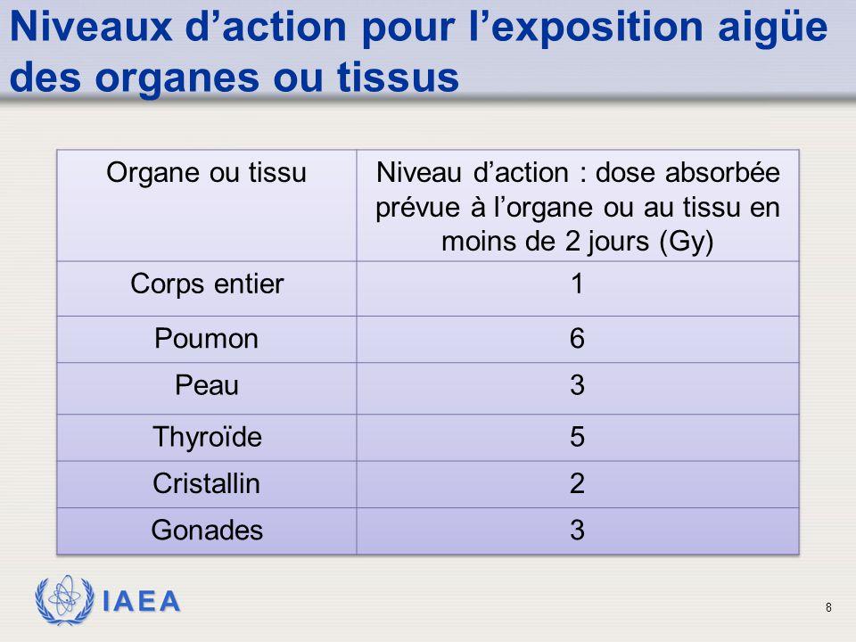 IAEA 8 Niveaux d'action pour l'exposition aigüe des organes ou tissus