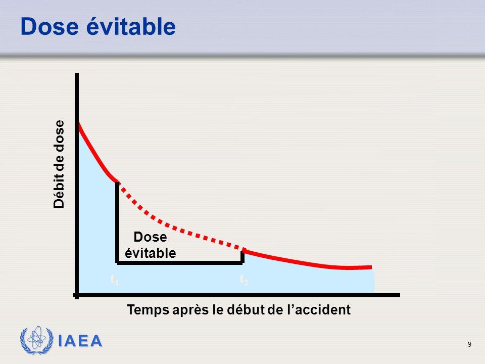 IAEA 9 Dose évitable Temps après le début de l'accident Débit de dose Dose évitable t1t1 t2t2