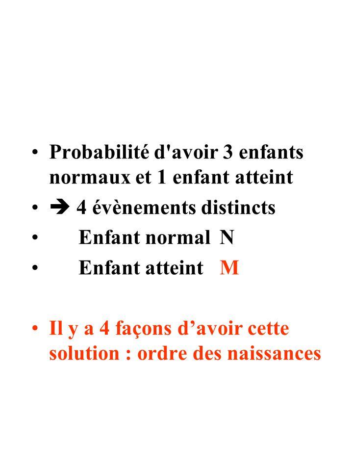 Probabilité d'avoir 3 enfants normaux et 1 enfant atteint  4 évènements distincts Enfant normal N Enfant atteint M Il y a 4 façons d'avoir cette solu