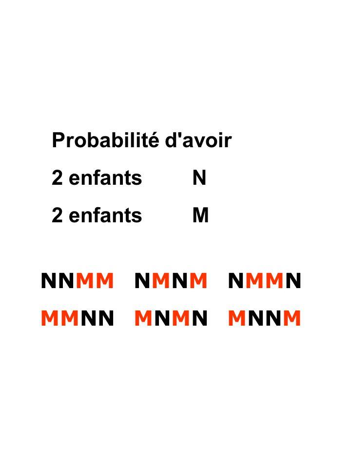 Probabilité d'avoir 2 enfants N 2 enfants M NNMMNMNMNMMN MMNNMNMNMNNM