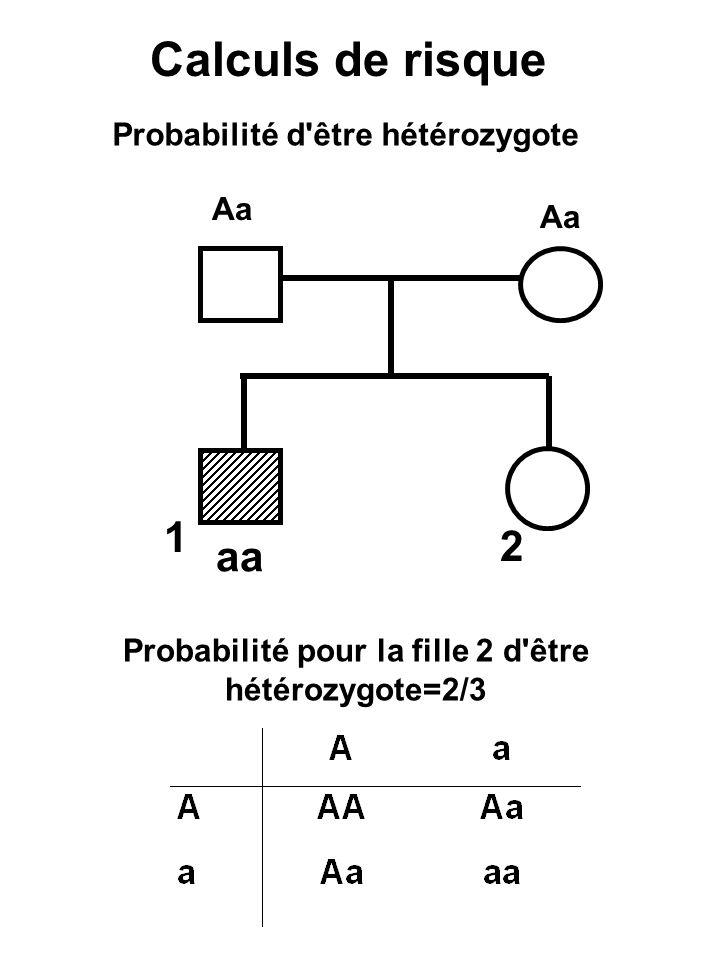 Calculs de risque Probabilité d'être hétérozygote Aa 2 1 aa Probabilité pour la fille 2 d'être hétérozygote=2/3