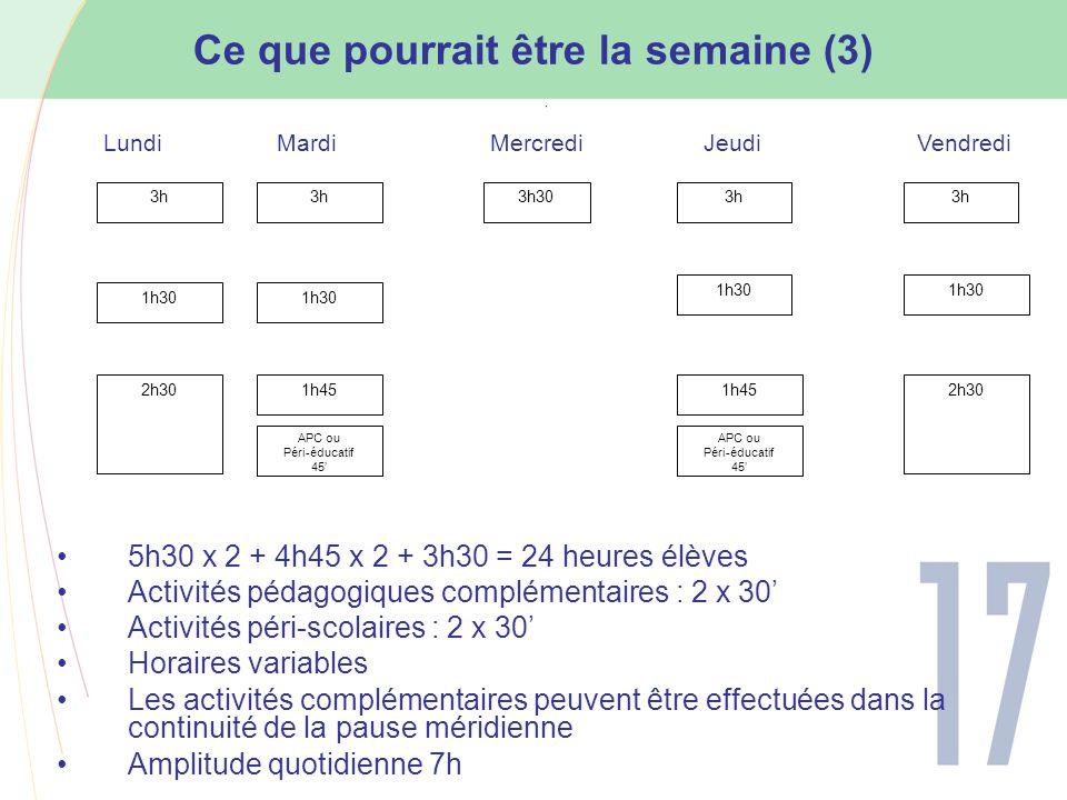 Ce que pourrait être la semaine (3) 5h30 x 2 + 4h45 x 2 + 3h30 = 24 heures élèves Activités pédagogiques complémentaires : 2 x 30' Activités péri-scolaires : 2 x 30' Horaires variables Les activités complémentaires peuvent être effectuées dans la continuité de la pause méridienne Amplitude quotidienne 7h 3h 3h303h 1h30 2h301h45 LundiMardiMercrediJeudiVendredi 1h30 APC ou Péri-éducatif 45' 2h301h45 APC ou Péri-éducatif 45'