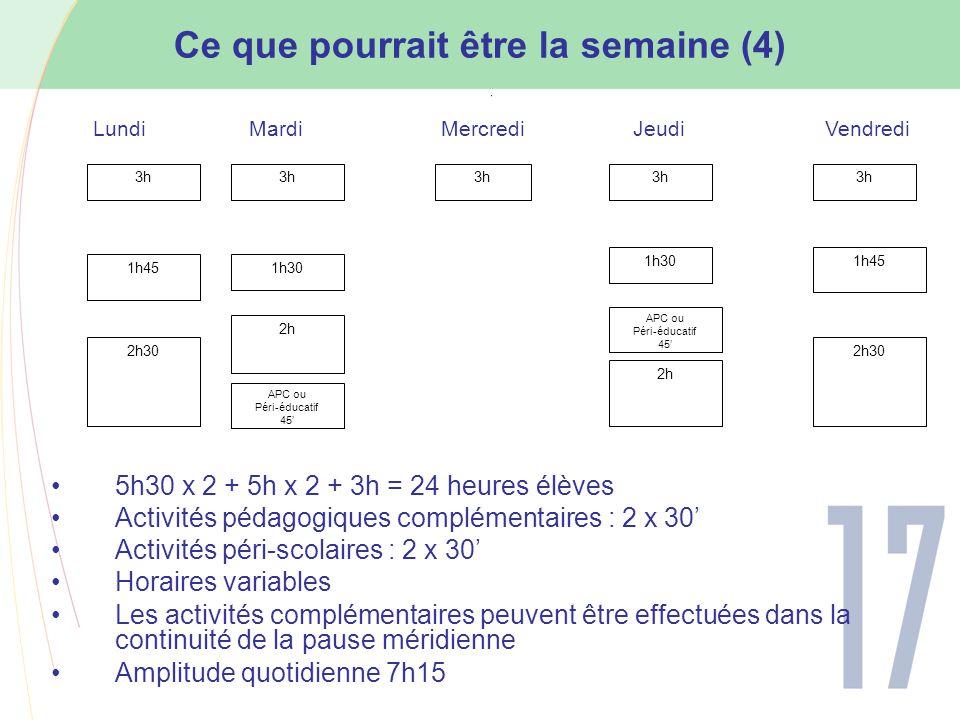 Ce que pourrait être la semaine (4) 5h30 x 2 + 5h x 2 + 3h = 24 heures élèves Activités pédagogiques complémentaires : 2 x 30' Activités péri-scolaires : 2 x 30' Horaires variables Les activités complémentaires peuvent être effectuées dans la continuité de la pause méridienne Amplitude quotidienne 7h15 3h 1h30 2h30 2h LundiMardiMercrediJeudiVendredi 1h45 APC ou Péri-éducatif 45' 2h30 2h APC ou Péri-éducatif 45'