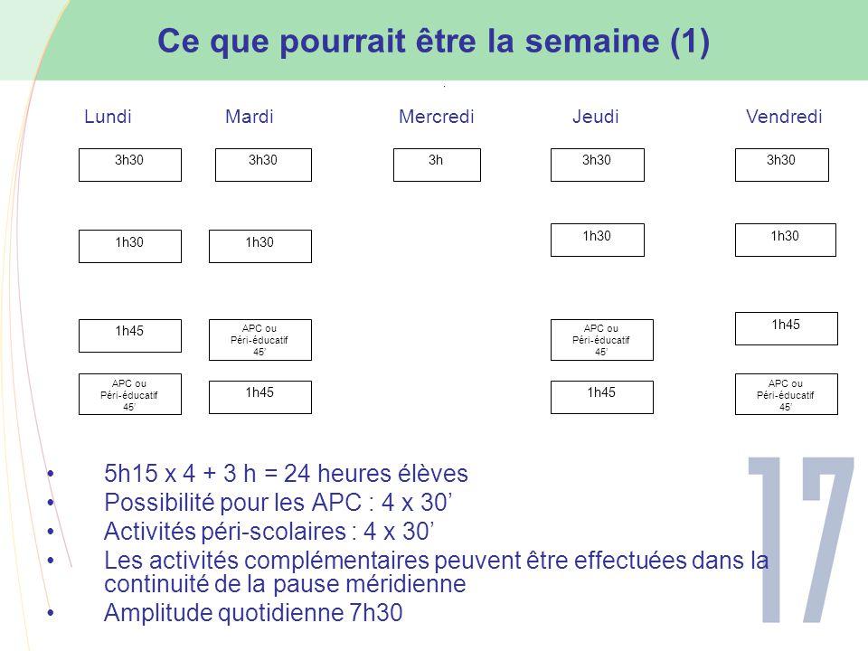 Ce que pourrait être la semaine (1) 5h15 x 4 + 3 h = 24 heures élèves Possibilité pour les APC : 4 x 30' Activités péri-scolaires : 4 x 30' Les activités complémentaires peuvent être effectuées dans la continuité de la pause méridienne Amplitude quotidienne 7h30 3h30 3h3h30 1h30 1h45 APC ou Péri-éducatif 45' APC ou Péri-éducatif 45' APC ou Péri-éducatif 45' LundiMardiMercrediJeudiVendredi 1h45 APC ou Péri-éducatif 45'