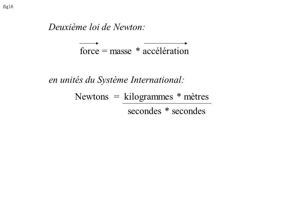 fig16 force = masse * accélération secondes * secondes Newtons = kilogrammes * mètres Deuxième loi de Newton: en unités du Système International: