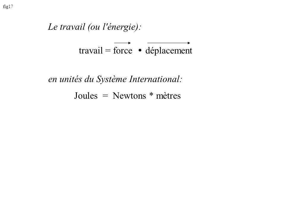 fig17 travail = force Joules = Newtons * mètres Le travail (ou l énergie): en unités du Système International: déplacement