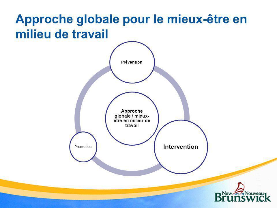 Approche globale pour le mieux-être en milieu de travail Approche globale / mieux- être en milieu de travail Prévention Intervention Promotion
