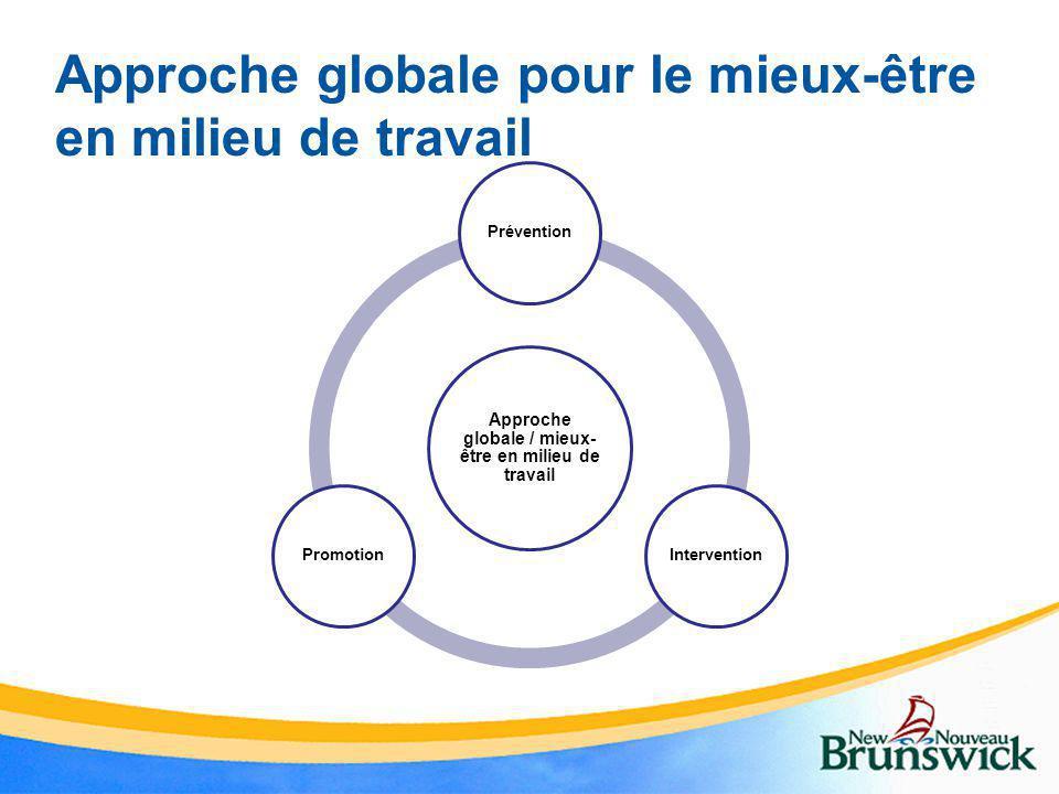 Approche globale pour le mieux-être en milieu de travail Approche globale / mieux- être en milieu de travail PréventionInterventionPromotion