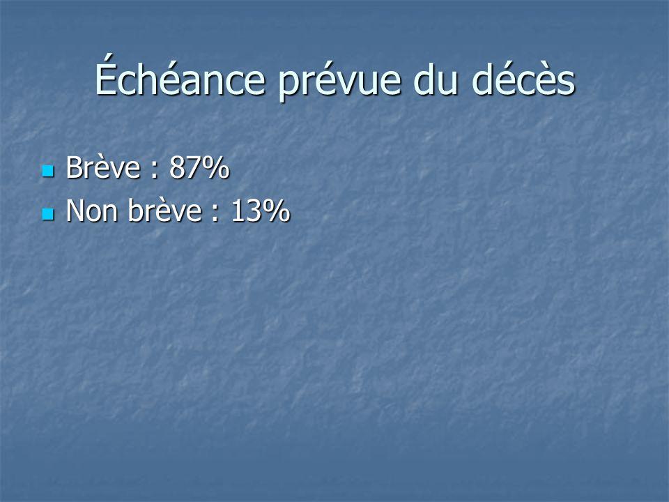 Échéance prévue du décès Brève : 87% Brève : 87% Non brève : 13% Non brève : 13%