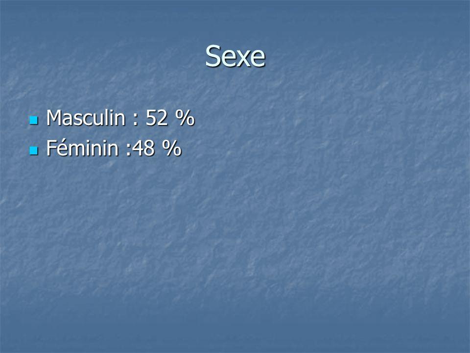 Sexe Masculin : 52 % Masculin : 52 % Féminin :48 % Féminin :48 %