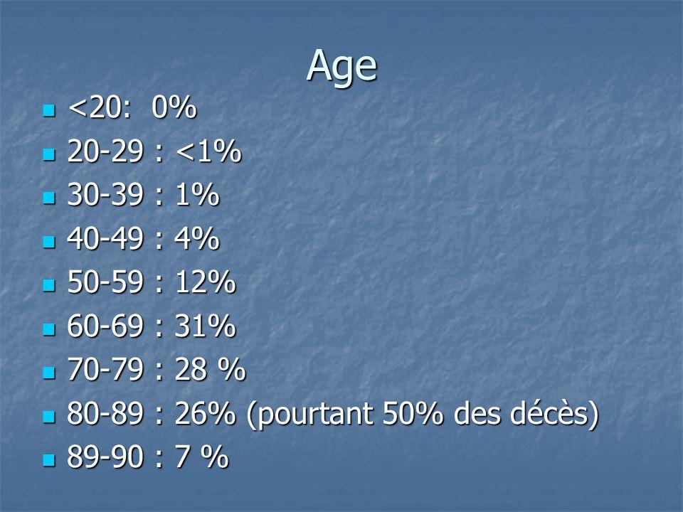 Age <20: 0% <20: 0% 20-29 : <1% 20-29 : <1% 30-39 : 1% 30-39 : 1% 40-49 : 4% 40-49 : 4% 50-59 : 12% 50-59 : 12% 60-69 : 31% 60-69 : 31% 70-79 : 28 % 7
