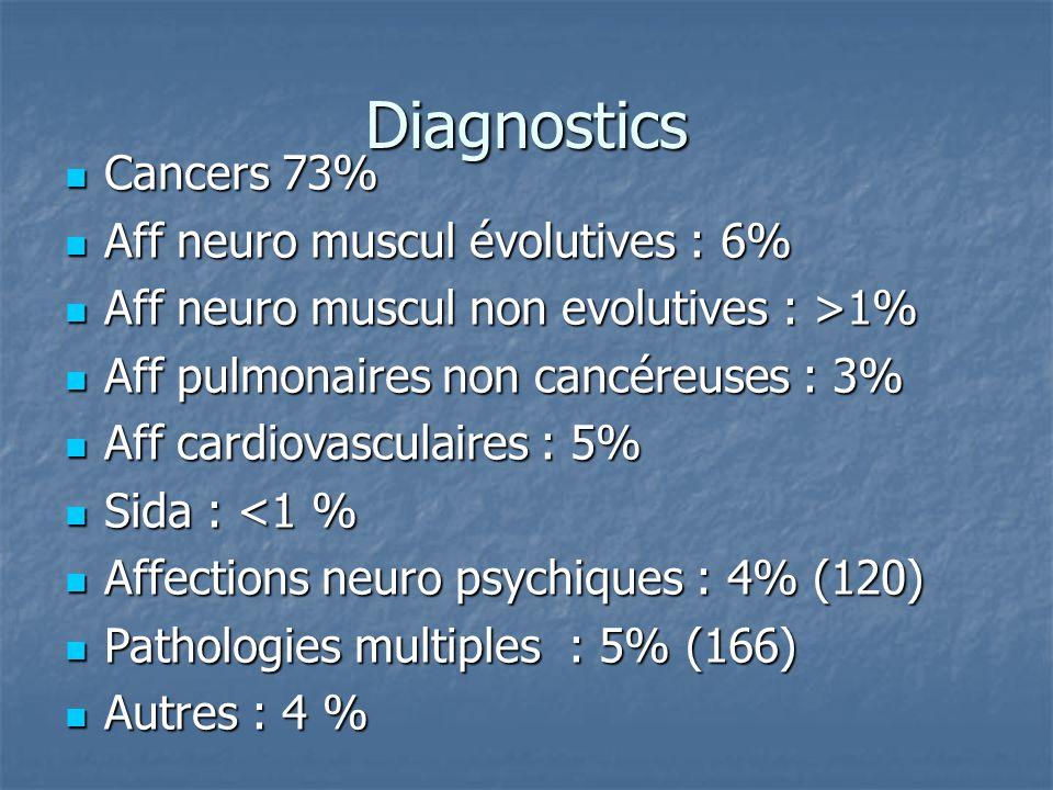 Diagnostics Cancers 73% Cancers 73% Aff neuro muscul évolutives : 6% Aff neuro muscul évolutives : 6% Aff neuro muscul non evolutives : >1% Aff neuro