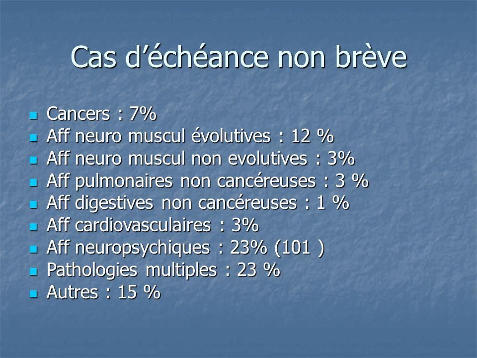 Cas d'échéance non brève Cancers : 7% Cancers : 7% Aff neuro muscul évolutives : 12 % Aff neuro muscul évolutives : 12 % Aff neuro muscul non evolutiv