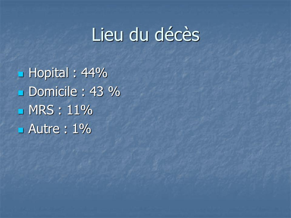 Lieu du décès Hopital : 44% Hopital : 44% Domicile : 43 % Domicile : 43 % MRS : 11% MRS : 11% Autre : 1% Autre : 1%