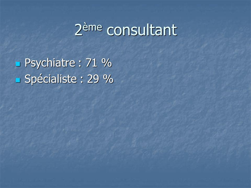 2 ème consultant Psychiatre : 71 % Psychiatre : 71 % Spécialiste : 29 % Spécialiste : 29 %