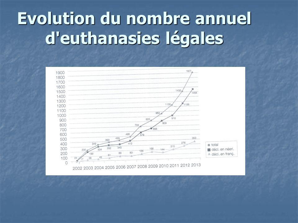 Evolution du nombre annuel d'euthanasies légales