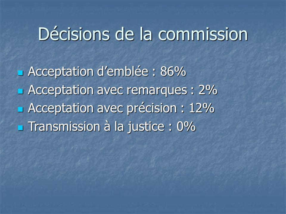 Décisions de la commission Acceptation d'emblée : 86% Acceptation d'emblée : 86% Acceptation avec remarques : 2% Acceptation avec remarques : 2% Accep