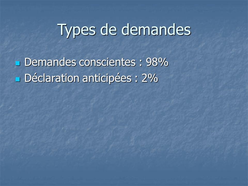 Types de demandes Demandes conscientes : 98% Demandes conscientes : 98% Déclaration anticipées : 2% Déclaration anticipées : 2%