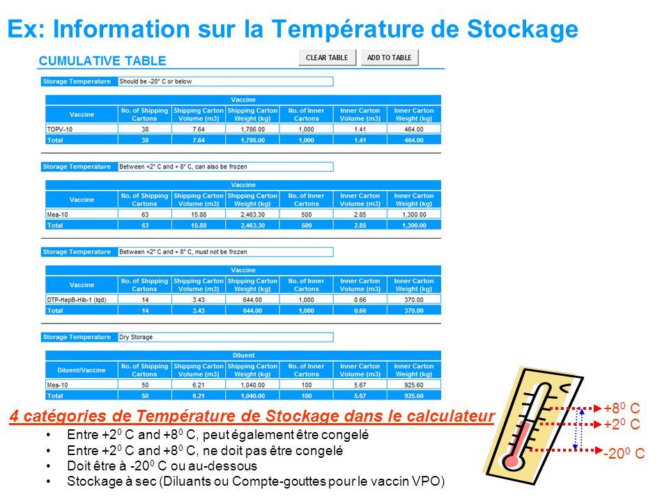 Ex: Information sur la Température de Stockage -20 0 C +2 0 C 4 catégories de Température de Stockage dans le calculateur Entre +2 0 C and +8 0 C, peut également être congelé Entre +2 0 C and +8 0 C, ne doit pas être congelé Doit être à -20 0 C ou au-dessous Stockage à sec (Diluants ou Compte-gouttes pour le vaccin VPO) +8 0 C
