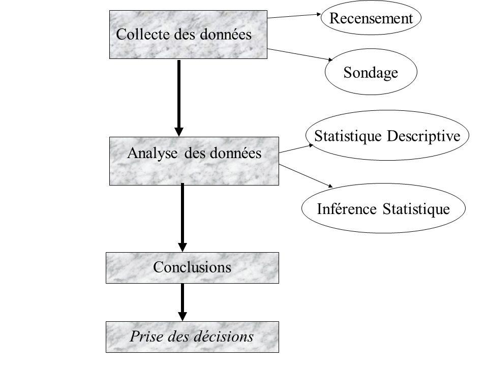 Collecte des données Prise des décisions Analyse des données Conclusions Sondage Recensement Statistique Descriptive Inférence Statistique