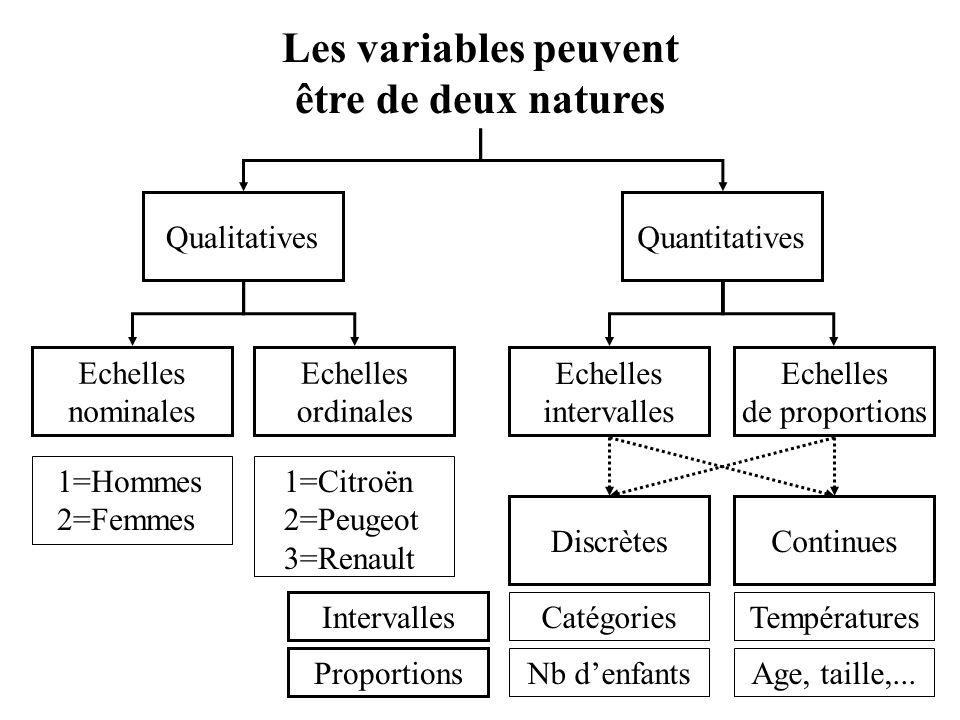 Les variables peuvent être de deux natures Echelles nominales Echelles ordinales Echelles de proportions Echelles intervalles QualitativesQuantitatives ContinuesDiscrètes CatégoriesTempératures Age, taille,...Nb d'enfants Intervalles Proportions 1=Citroën 2=Peugeot 3=Renault 1=Hommes 2=Femmes