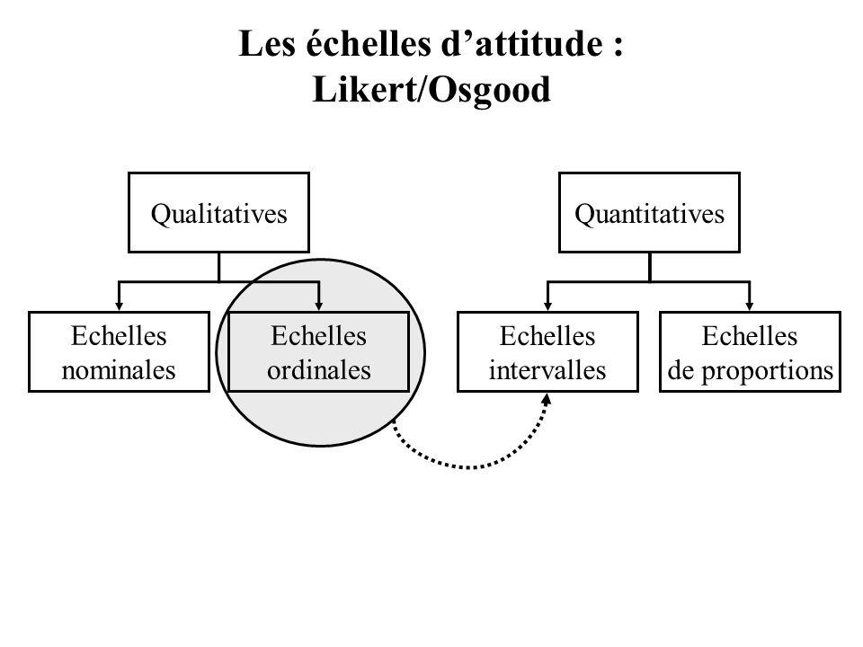 Les échelles d'attitude : Likert/Osgood Echelles nominales Echelles ordinales Echelles de proportions Echelles intervalles QualitativesQuantitatives